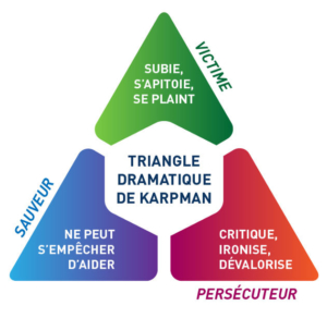 Triangle dramatique karpman